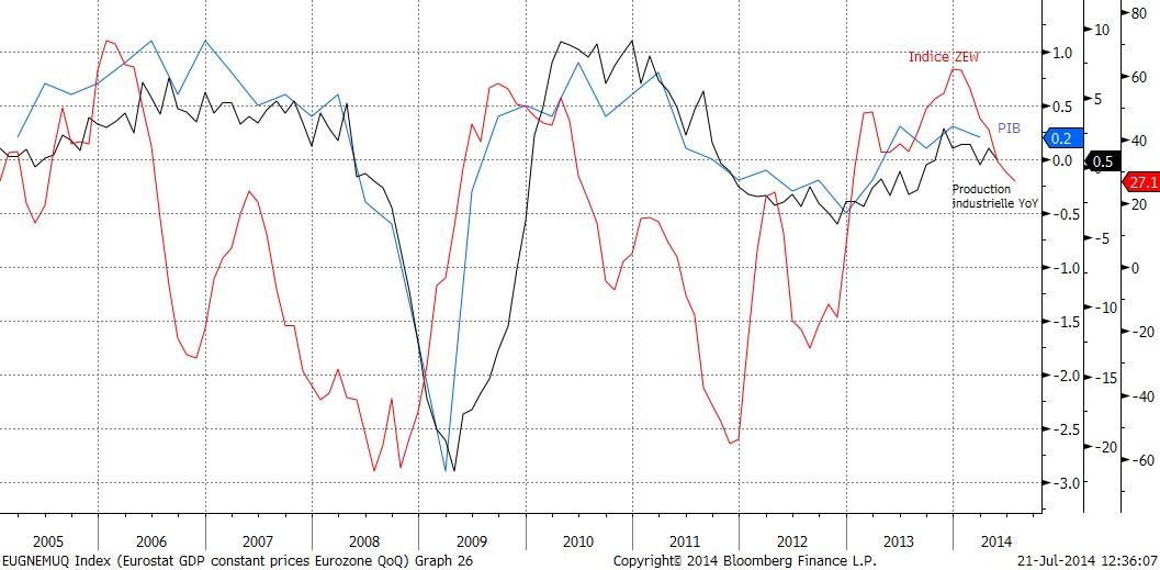 Une situation économique compliquée en Europe