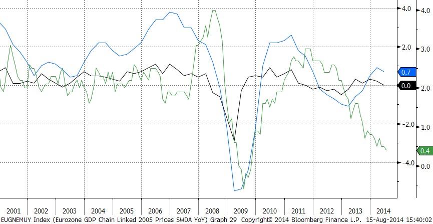 Europe : l'atonie économique se confirme